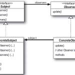 observer pattern diagram