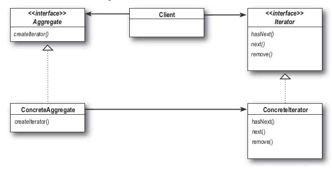 iterator design pattern's diagram